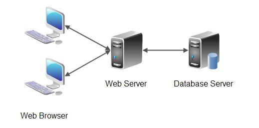 Raleigh Website Security Scan