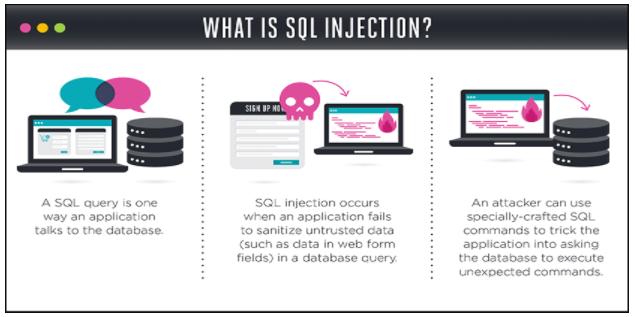 SQL Graphic - Website Security
